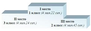 1 место 1 класс (4 мин. 22 сек) 2 место 3 класс (4 мин. 24 сек.) 3 место 2 класс (4 мин. 45 сек.)
