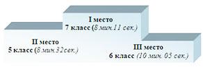 1 место 7 класс (8 мин. 11 сек) 2 место 5 класс (8 мин. 32 сек.) 3 место 6 класс (10 мин. 05 сек.)