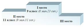 1 место 9 класс (8 мин. 23 сек) 2 место 11 класс (9 мин. 31 сек.)